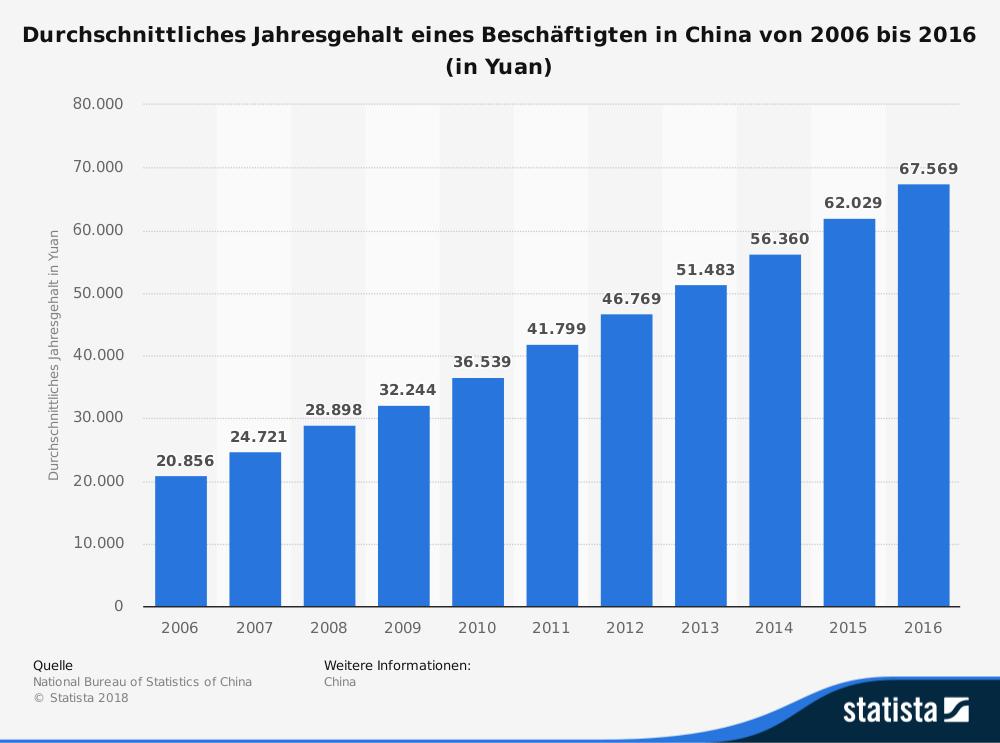 Daten zum durchschnittlichen Jahresgehalt eines Beschäftigten in China
