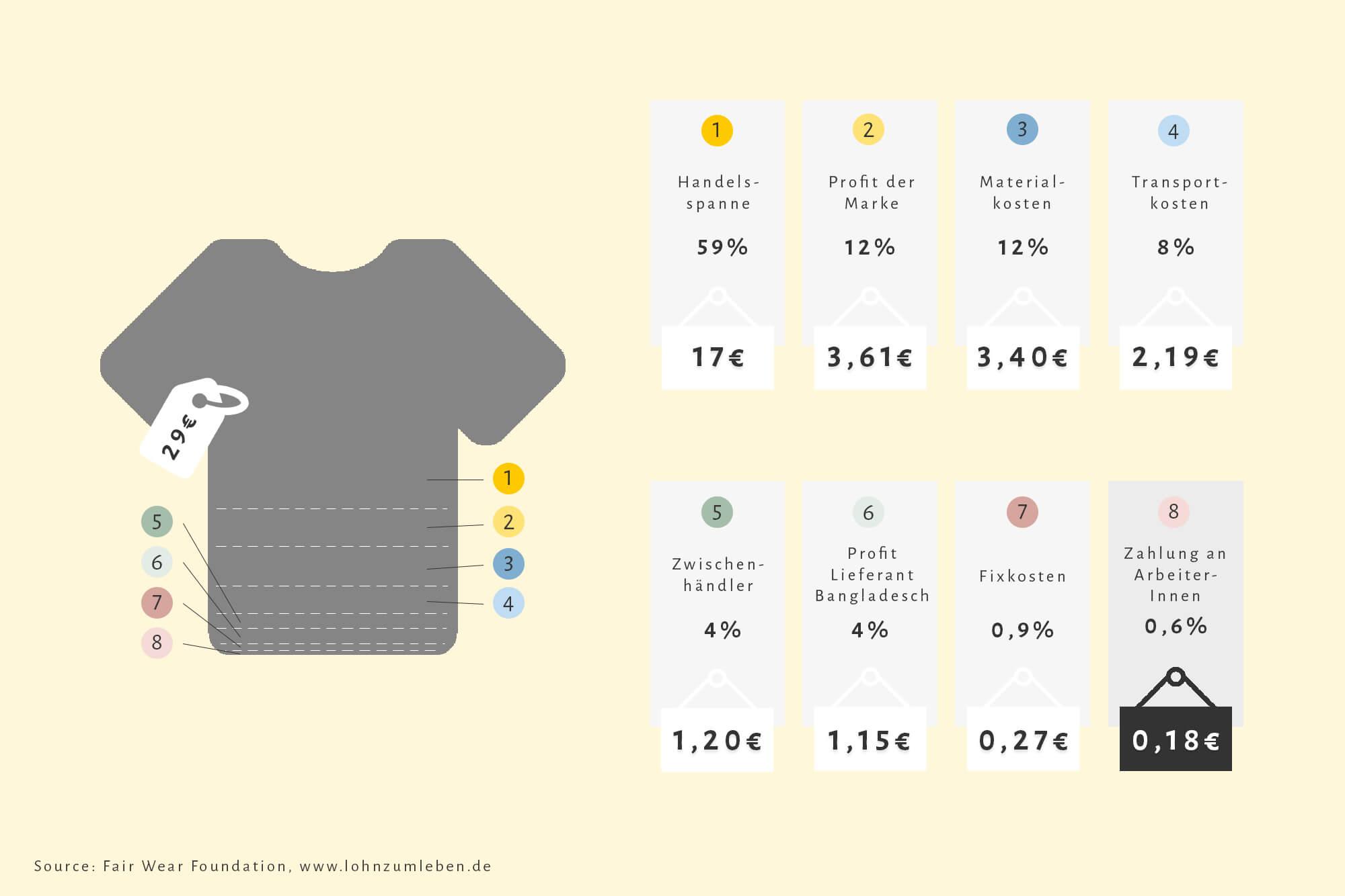 Infografik zur Thematik Living Wage am Beispiel eines T-Shirts